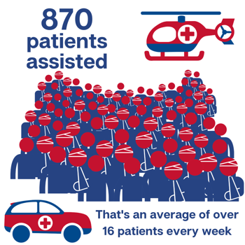 2020 patients assisted graphics